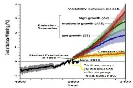 science courtesy of IPCC. extra bit grafted on, courtesy of paint package and dodgy climate denier