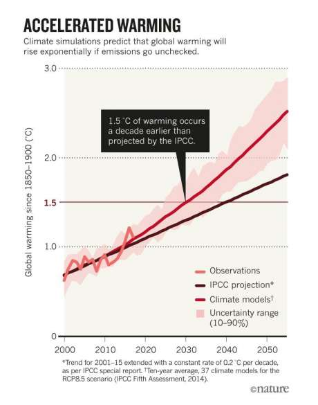 Sources: Ref. 1/GISTEMP/IPCC Fifth Assessment Report (2014)