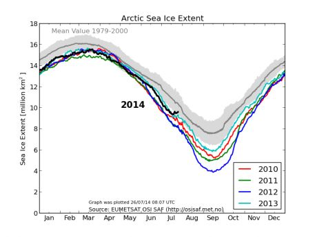 Source: http://ocean.dmi.dk/arctic/plots/icecover/icecover_current_new.png