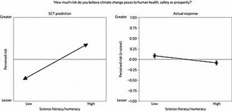 Perception Vs. Reality - the graph on the left was what the Climate Alarmists wanted to find - On the right is what they actually found -