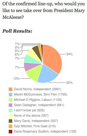 poll 1 - journal.ie Who do you want to be the next President of Ireland? (Norris 1 - Marty McG 2)