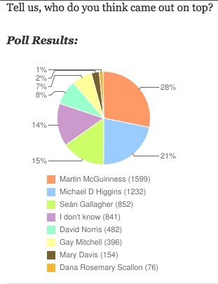 poll 1 - journal.ie Who came out on top in last night's debate? (Marty McG 1, mikey d 2)