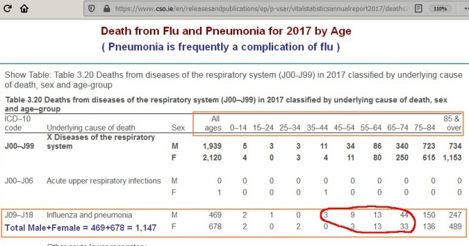 Covid-19 is like Flu when it comes to death rates. For Flu and Pneumonia CSO statistics show even people under 65 die too. It is not. unique to Covid. So why lockdown for Covid and not Flu ?